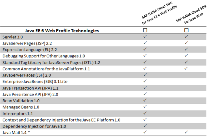 Java EE 6 Web Profile